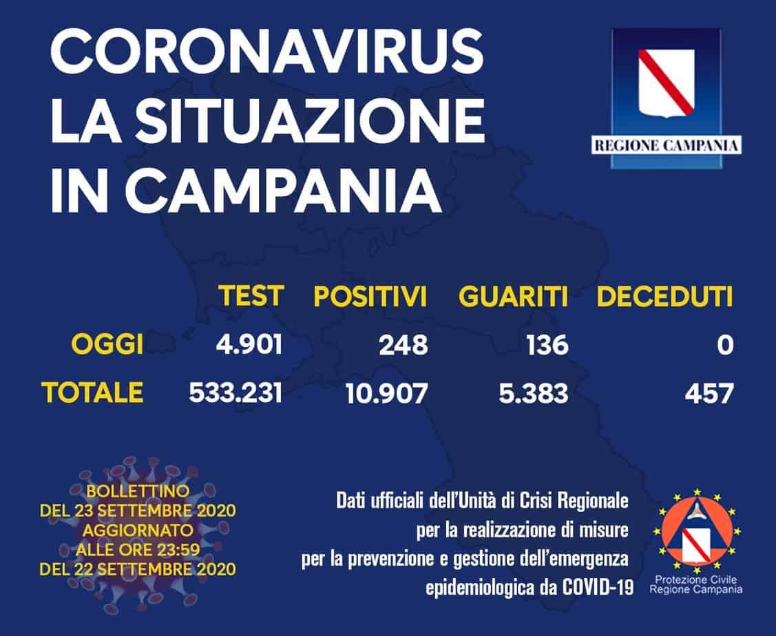 Covid Campania Sono 248 I Nuovi Positivi, 136 I Guariti -3254